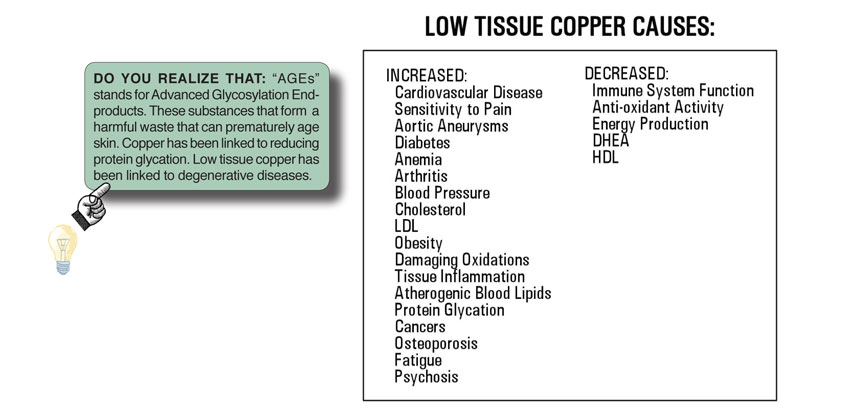 Low Tissue Copper Causes